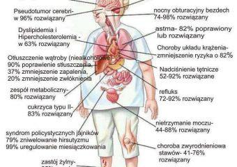 dietetyk wrocław zdrowe jedzenie a organizm